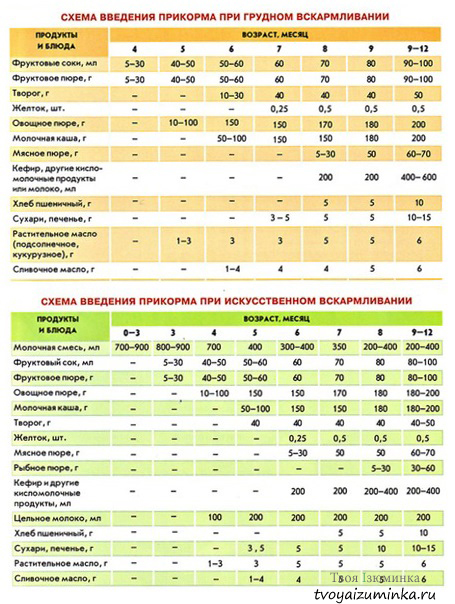Прикорм детей с 4 месяцев (таблица введения)