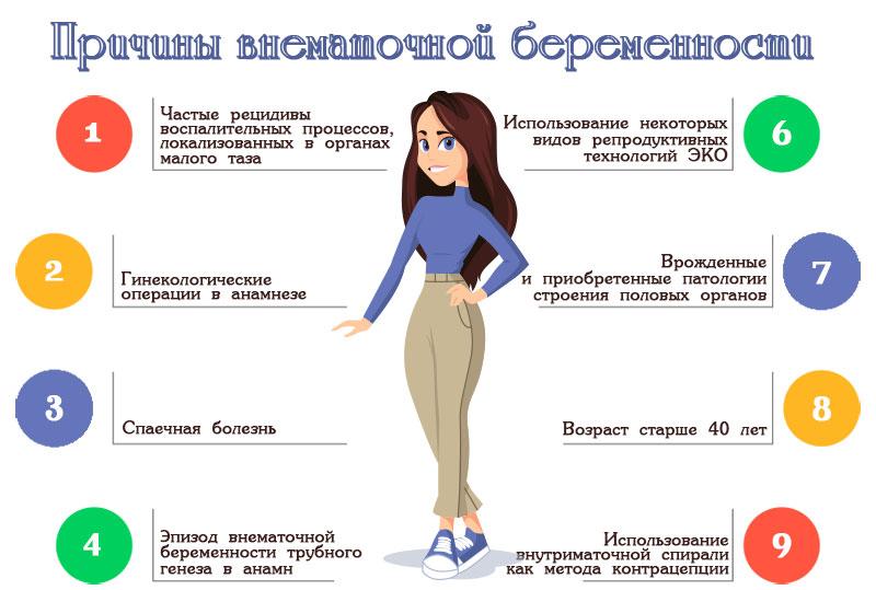 Беременность внематочная