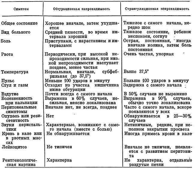 Инвагинация кишечника у детей: методы диагностики и лечения  бондаренко надежда сергеевна