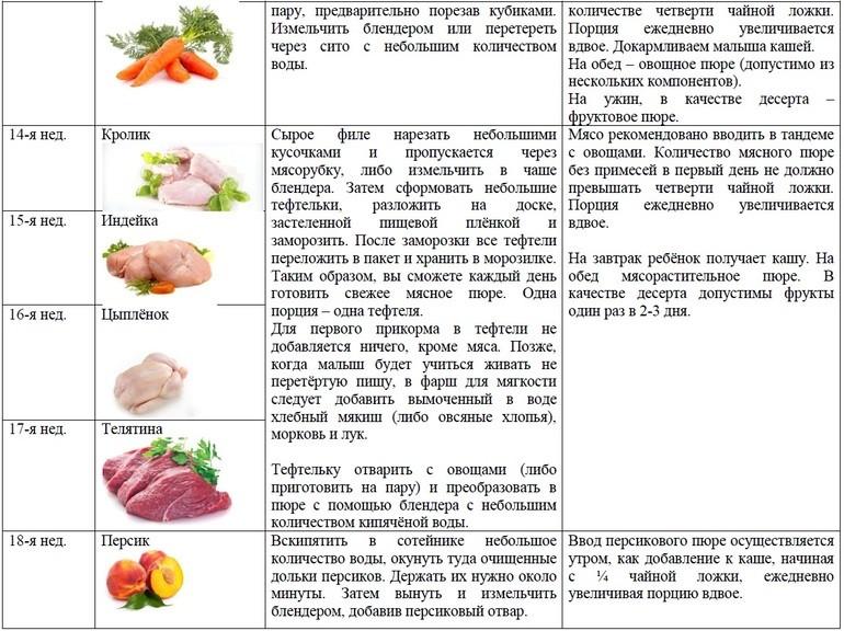 Когда и как вводить второй продукт в прикорм правильно, советы и последовательность