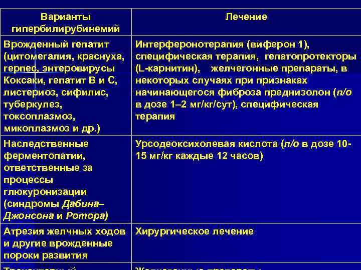 Синдром жильбера - симптомы болезни, профилактика и лечение синдрома жильбера, причины заболевания и его диагностика на eurolab