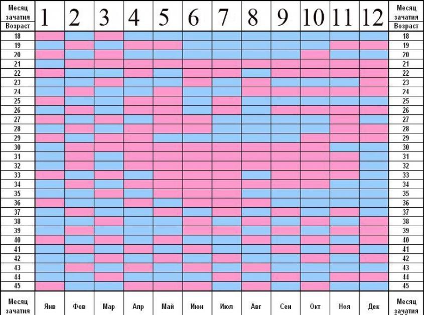 Планирование пола ребенка: как запланировать девочку или мальчика, помогут ли календари и таблицы?
