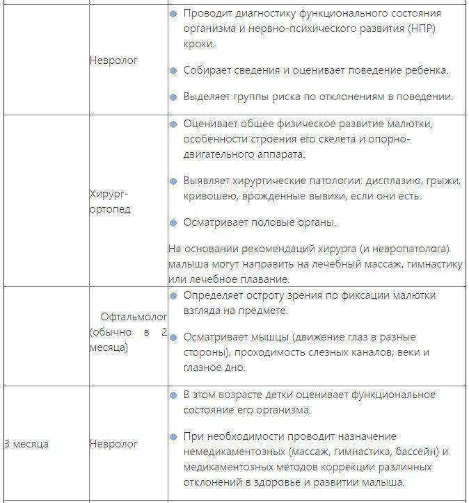 Медицинская справка 086-у: каких врачей нужно проходить