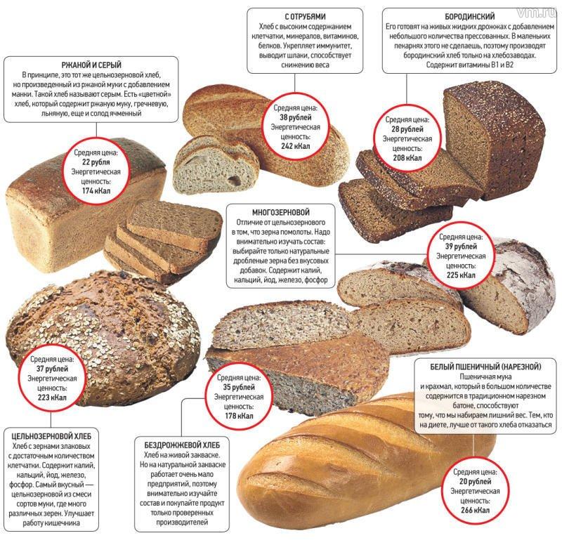 Полезен ли хлеб при грудном вскармливании и какой можно кушать
