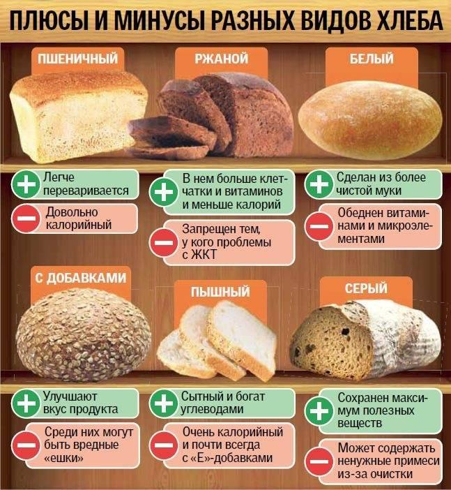 Хлеб при грудном вскармливании - какой можно и какой нельзя