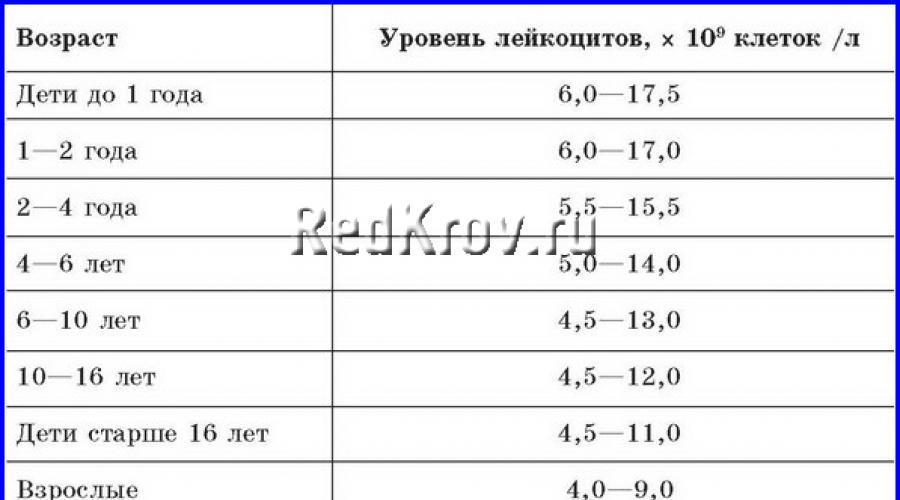Повышенные лейкоциты в моче у грудничка ~ детская городская поликлиника №1 г. магнитогорска