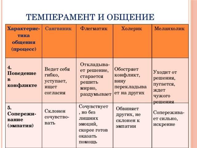Какие есть типы темперамента у детей и что они собой представляют