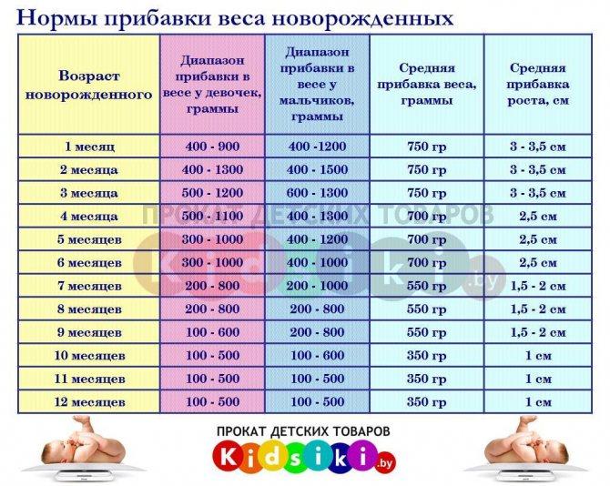 Дети с лишним весом: у ребенка лишний вес - что делать, как помочь