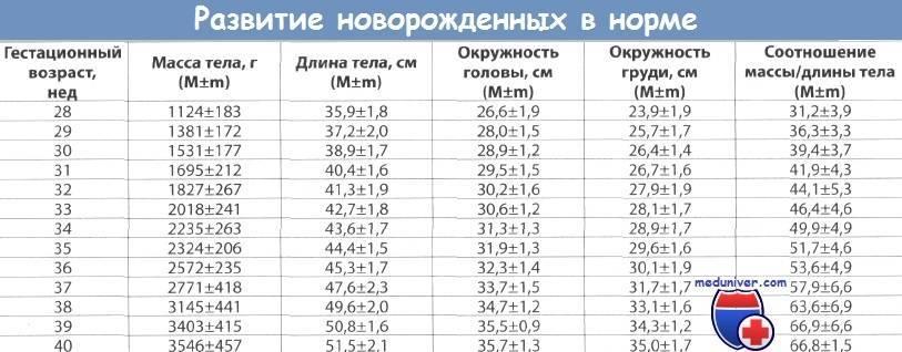 Билирубин. что такое, анализы и нормы билирубина.!