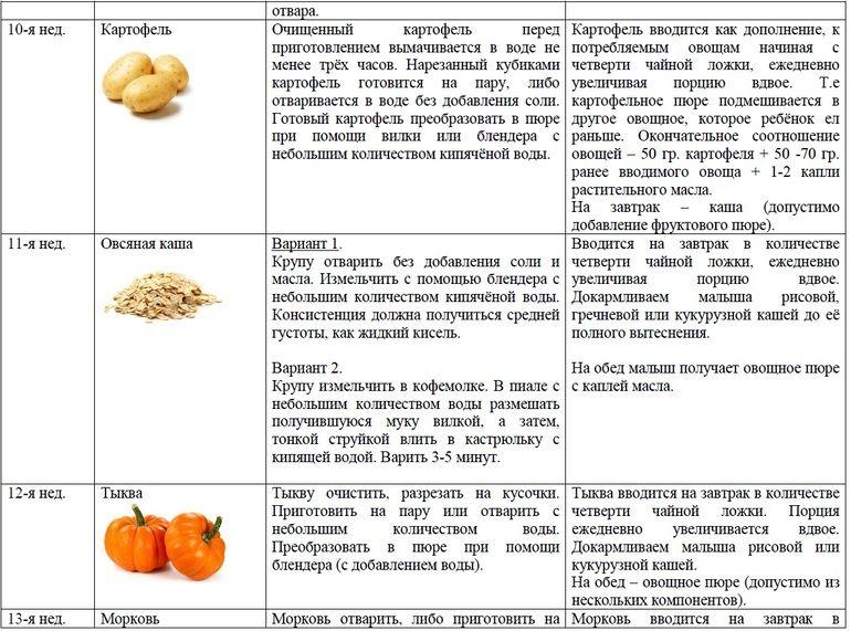 Второй прикорм: как и когда правильно вводить, последовательность продуктов