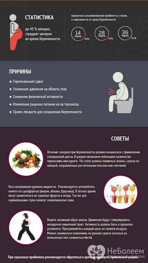 Запор при беременности | официальный сайт johnson & johnson