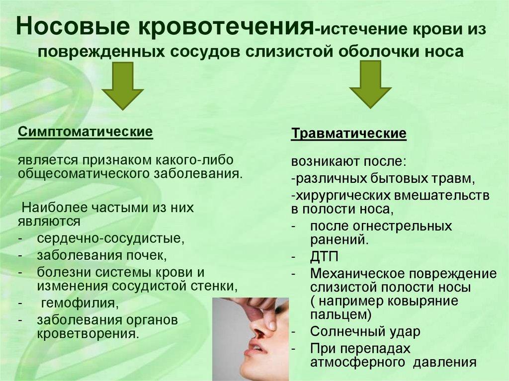 Кровотечение из уха. причины, симптомы и лечение!