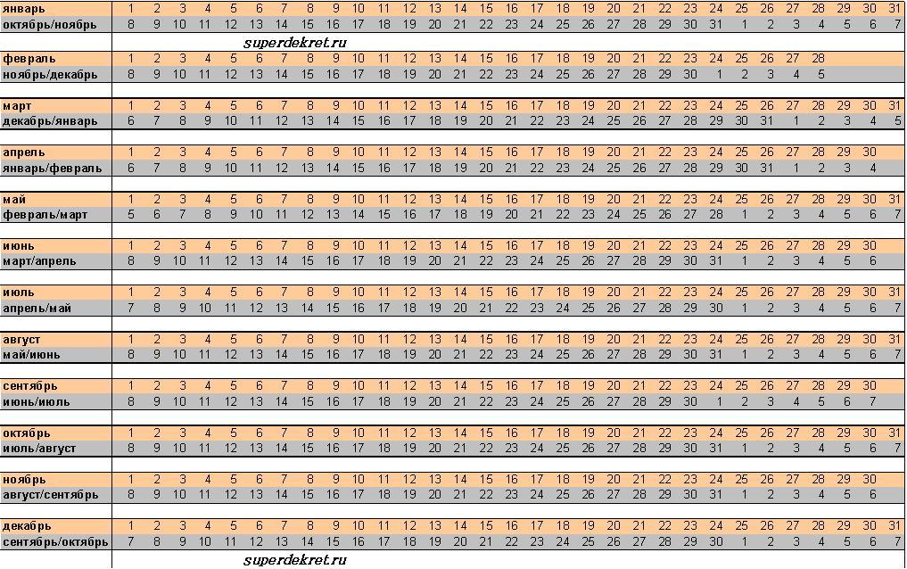 Расчет срока беременности и даты родов | календарь лунных дней на www.lyna.info