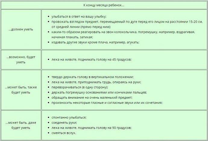 Что должен уметь ребенок в 2 месяца. полное описание всех необходимых навыков при нормальном развитии ребенка в 2 месяца. - автор екатерина данилова - журнал женское мнение