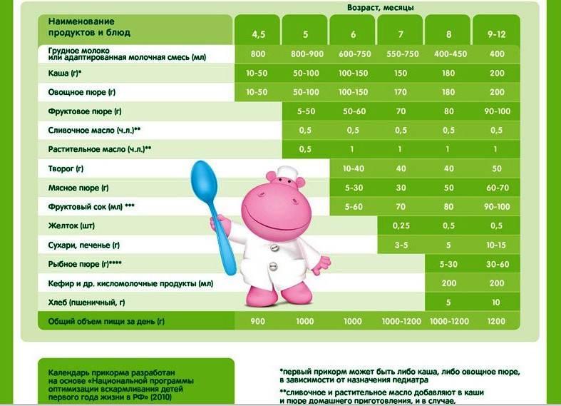 Первый прикорм ребенка в 5 месяцев: пошаговая схема, меню