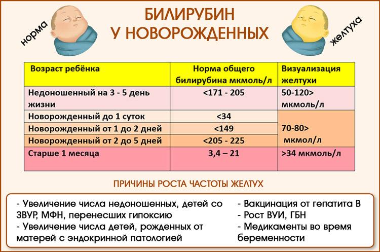 Билирубин общий повышен у ребенка 1 месяц что делать