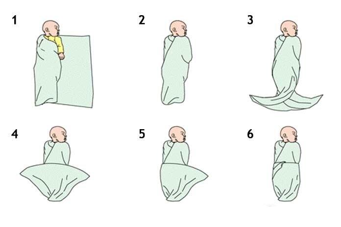 До какого возраста рекомендуется пеленать ребенка?
