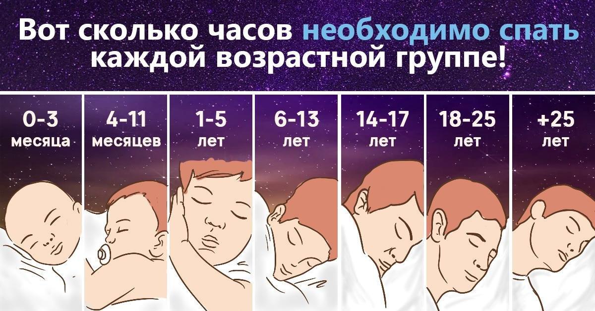 Сколько спит новорожденный ребенок. сколько должен спать ребенок в 1 месяц