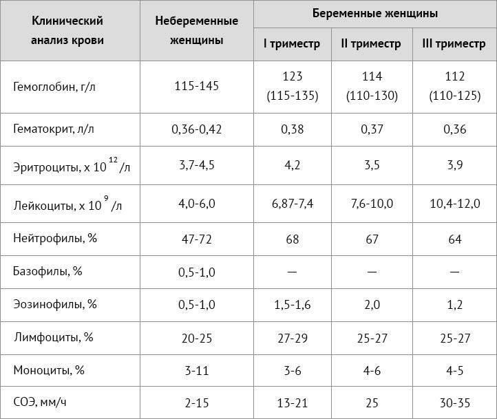 Лейкоциты в моче у ребенка: норма, причины повышения и сбор мочи на анализ