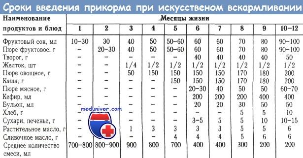 Морковный сок для грудничка с какого возраста ~ детская городская поликлиника №1 г. магнитогорска