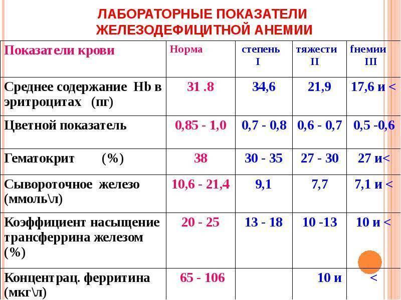 Расшифровка анализа крови таблица расшифровки анализов медицинских | лабтест спб