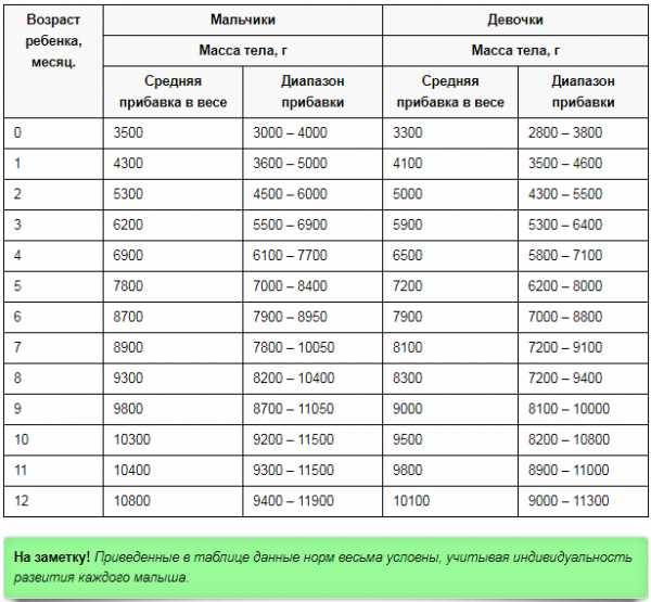 Сколько должен набирать грудничок по месяцам ~ детская городская поликлиника №1 г. магнитогорска