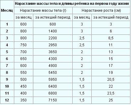 Сколько должен набирать грудничок по месяцам
