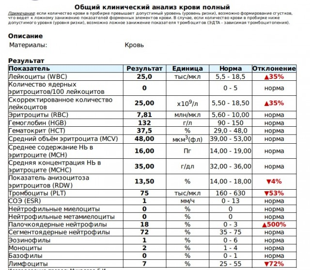 Причины повышения соэ при беременности. норма показателя в анализе по вестергрену