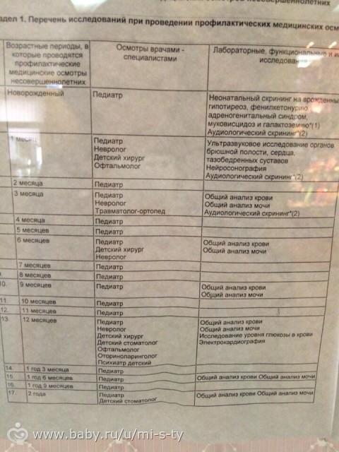 Каких врачей пройти в 1 год ребенку: список