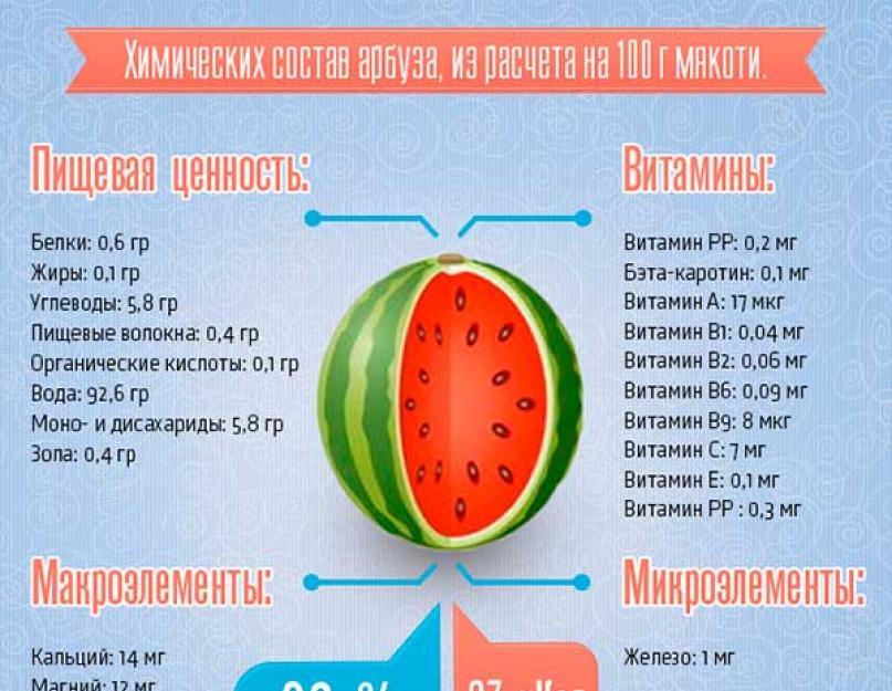 Детский рацион питания: с какого возраста можно давать ребёнку арбуз? можно ли давать арбуз ребёнку до года – мнения педиатров