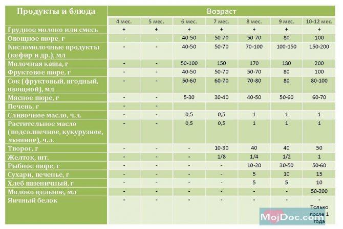 Прикорм при грудном вскармливании: когда, первый, с 6, 5, 4, месяцев, таблица, схема, начинать, комаровский, малыша, правила, грудничка, виды