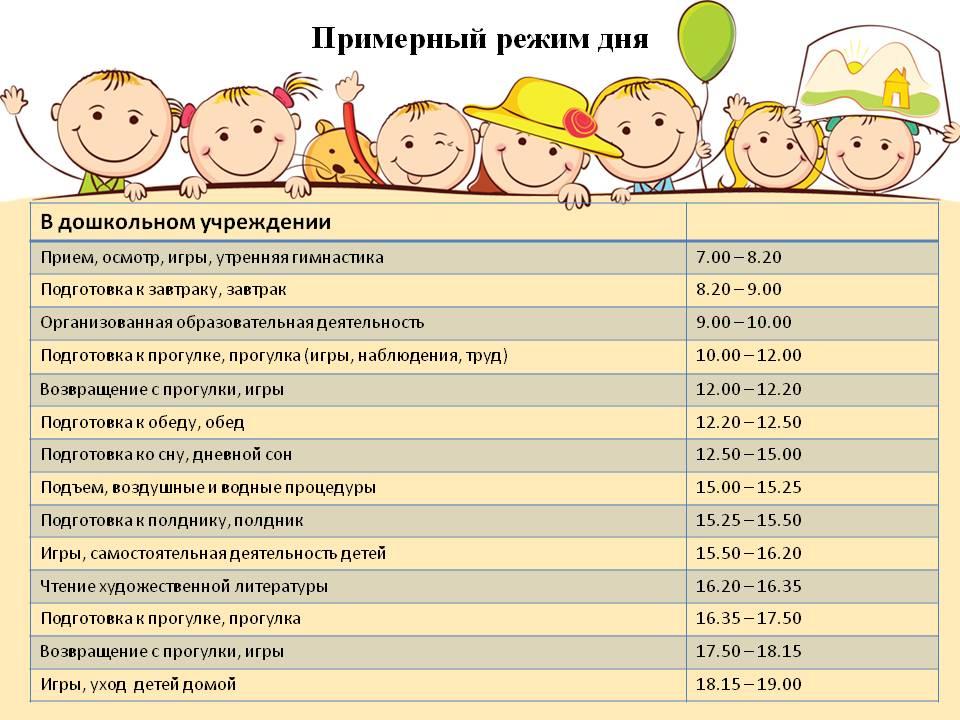Какой должен быть режим дня (распорядок) у ребенка в 7 месяцев