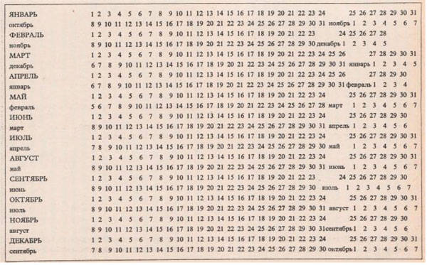 Как рассчитать срок беременности по неделям и дням? онлайн-калькулятор