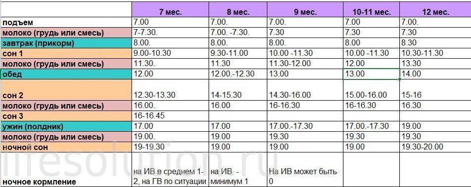 Режим дня ребенка в 5 месяцев + таблица по часам  