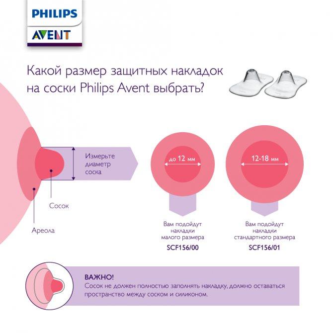 Накладки для грудного вскармливания: как выбрать, когда и как использовать приспособление