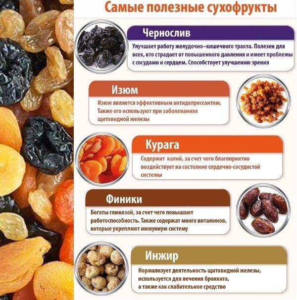 Какие разрешено употреблять сухофрукты при грудном вскармливании | кулинарный портал