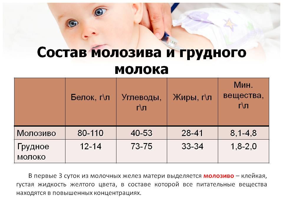 Молозиво при беременности: когда появляется, норма и отклонения