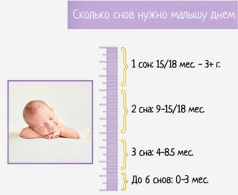 Сколько нужно спать детям в возрасте 2-3 лет - умный доктор