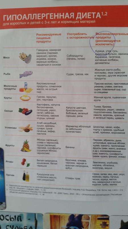 Мясо при грудном вскармливании: какое выбрать