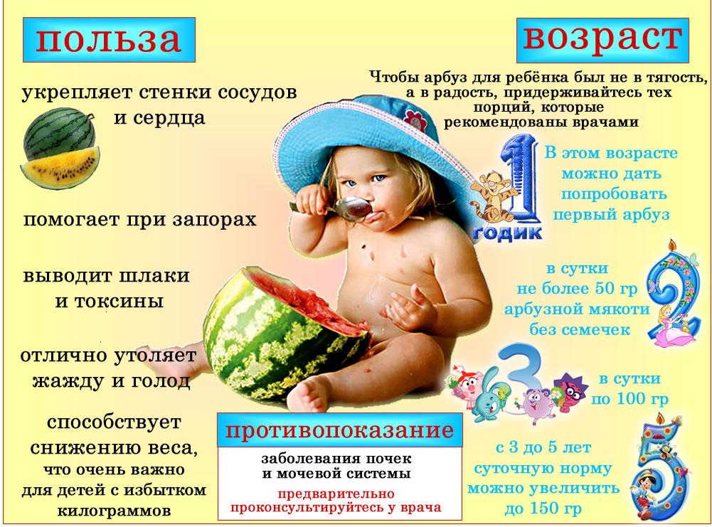 Арбуз детям с какого возраста можно давать / до года или после