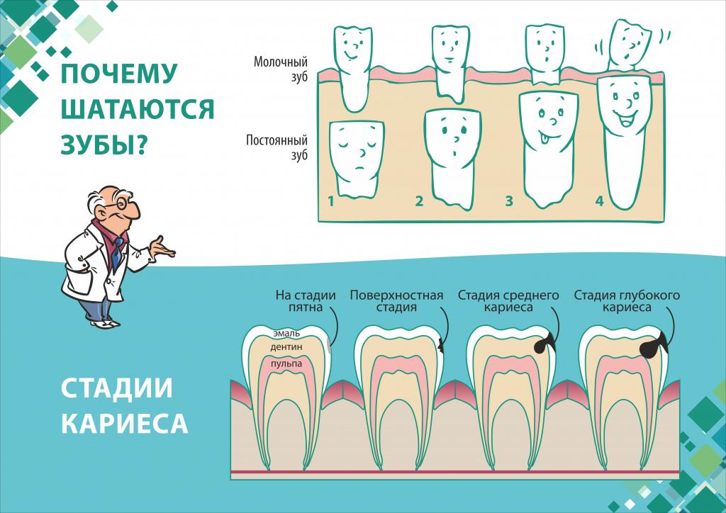 О том как меняются зубы у детей и какие особенности при этом важно знать, рассказывает врач-педиатр