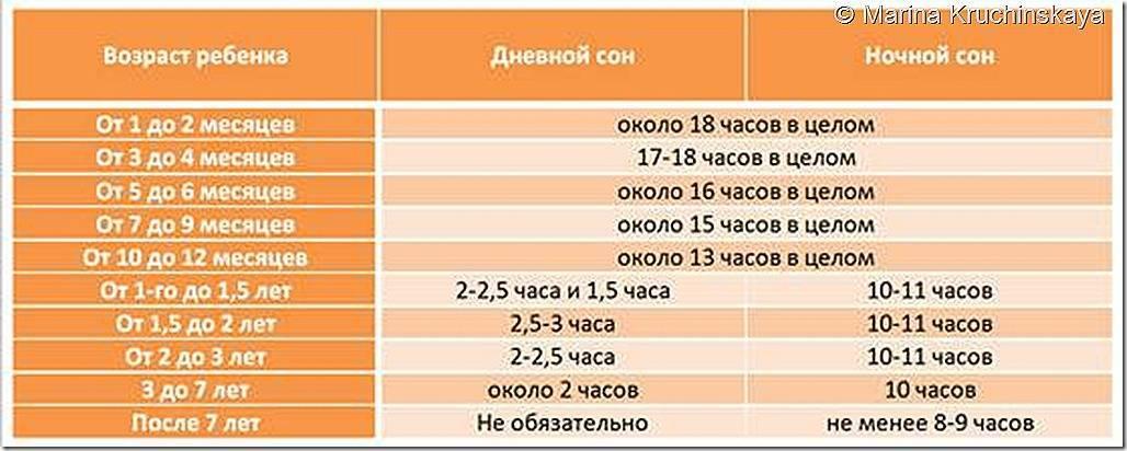 Сколько должен спать новорожденный  до месяца