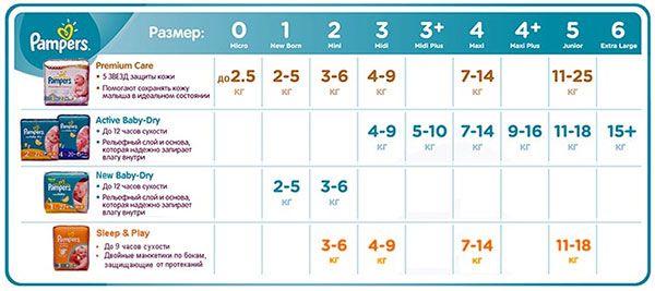Сколько памперсов нужно в день ребенку от 0 до 3 лет