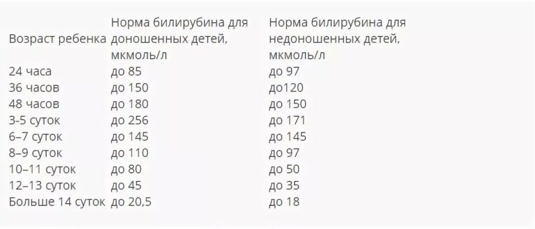 Норма билирубина у новорожденных: лабораторные показатели и методы лечения — med-anketa.ru