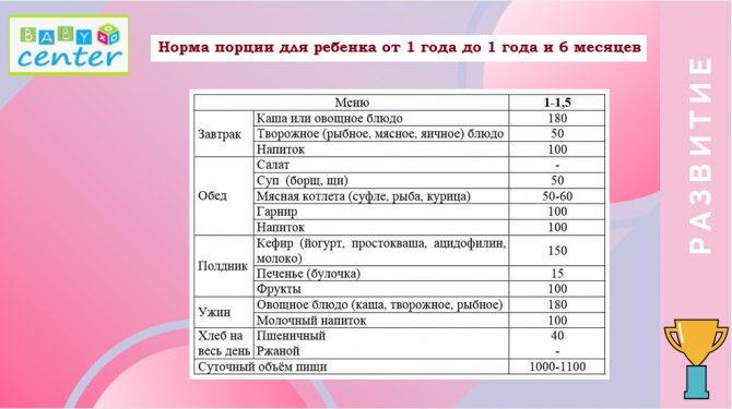 Примерный режим дня для грудничков 1 месяца жизни: режим дня, искусственное питание, рекомендации доктора комаровского