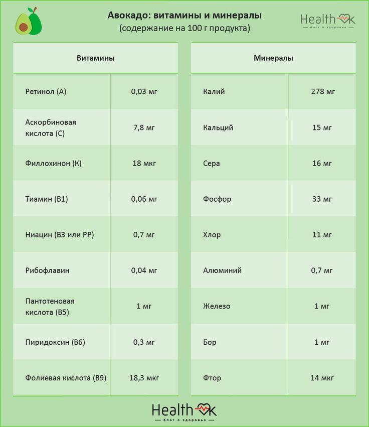 Авокадо при грудном вскармливании: можно ли кормящей маме и с какого месяца