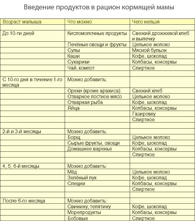 Можно ли есть оливки во время грудного вскармливания