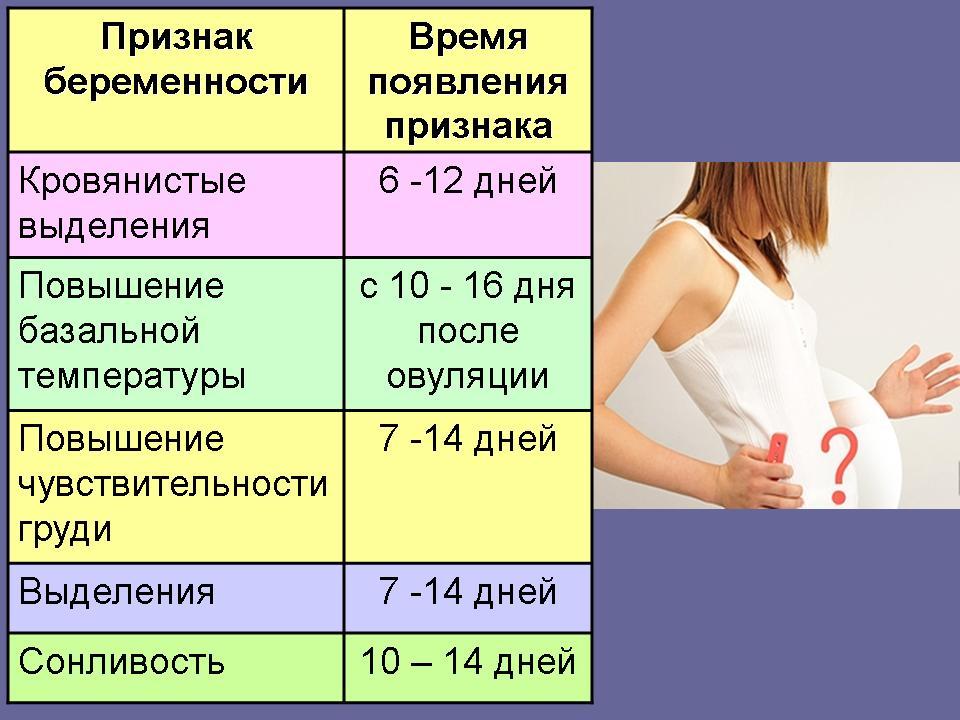 Скрытая беременность: беременность без симптомов - бывает и такое!   аборт в спб