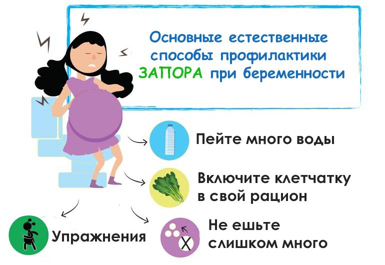 Запоры во время беременности :: polismed.com