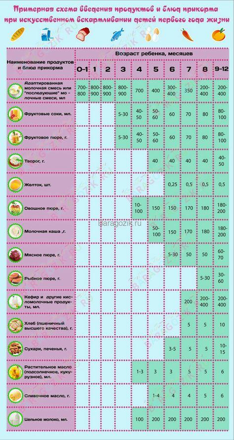 Прикорм в 4 месяца: как правильно вводить, таблица введения прикорма в 4 месяца при грудном и искусственном вскармливании / mama66.ru